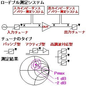 ロードプル測定